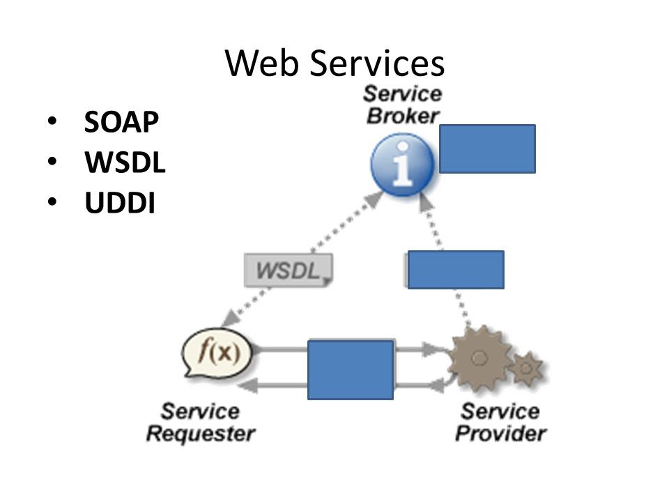 Things To Look For In People Selling You Web Services